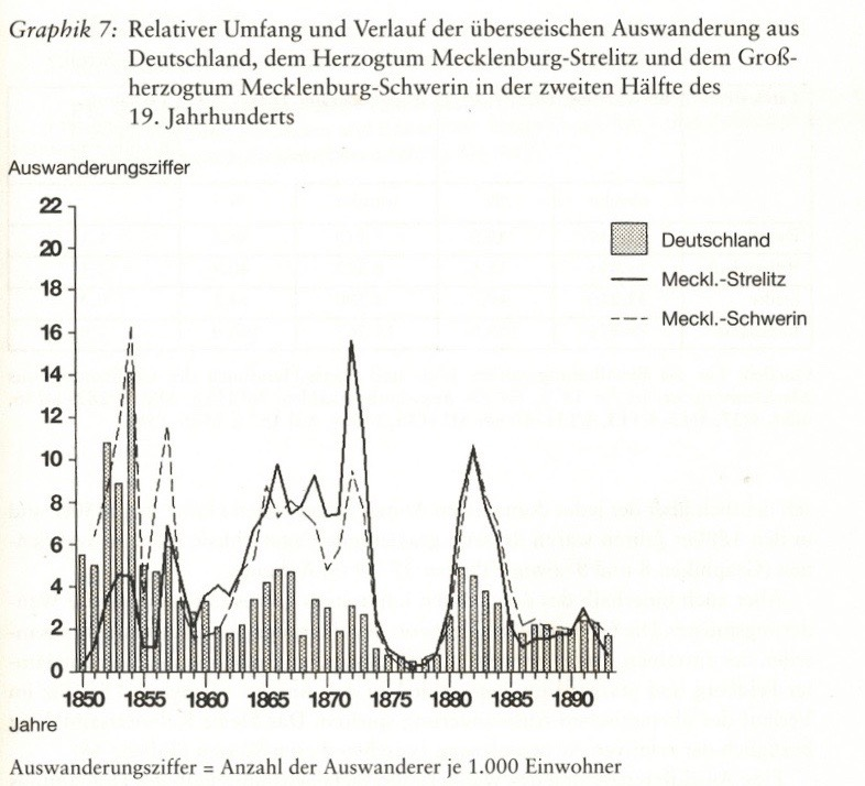 Auswanderung Mecklenburg/ DEutschland 19.Jh., Lubinski, A.,Aus d. Untertanenverband entlassen, 1997, S.115