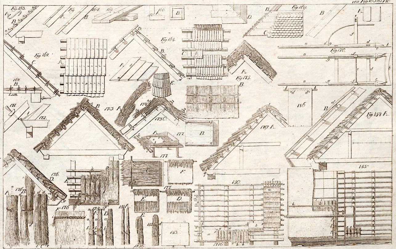 Tafel zur Schilf-Dach-Deckung aus Gilly, D., Handbuch der Land-Bau-Kunst, Berlin, 1797 ( http://dx.doi.org/10.3931/e-rara-12154 )